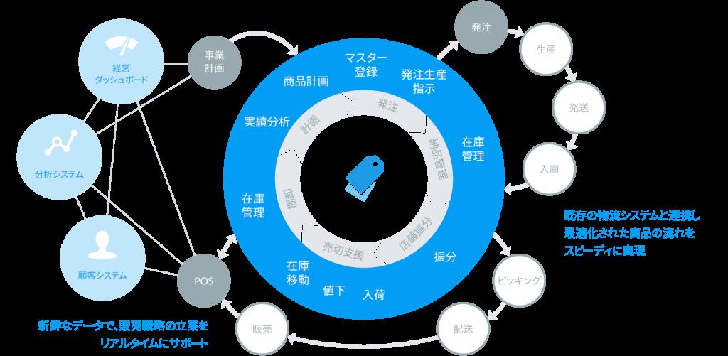 周辺システムとの連携イメージ